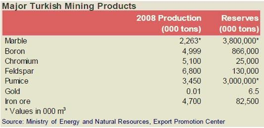 (Maxore) Major Turkish Mining Products