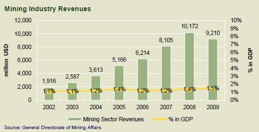 (Maxore) Mining Industry Revenues