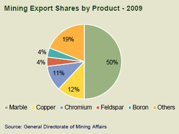(Maxore) Mining Export Shares by Product