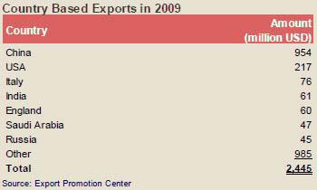 (Maxore) Country Based Exports in 2009