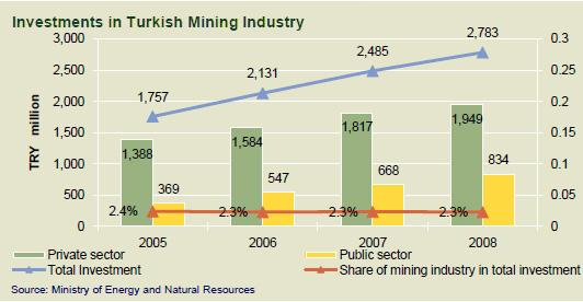 (Maxore) Investments in Turkish Mining Industry