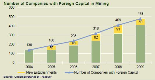 (Maxore) Number of Companies with Foreign Capital in Mining